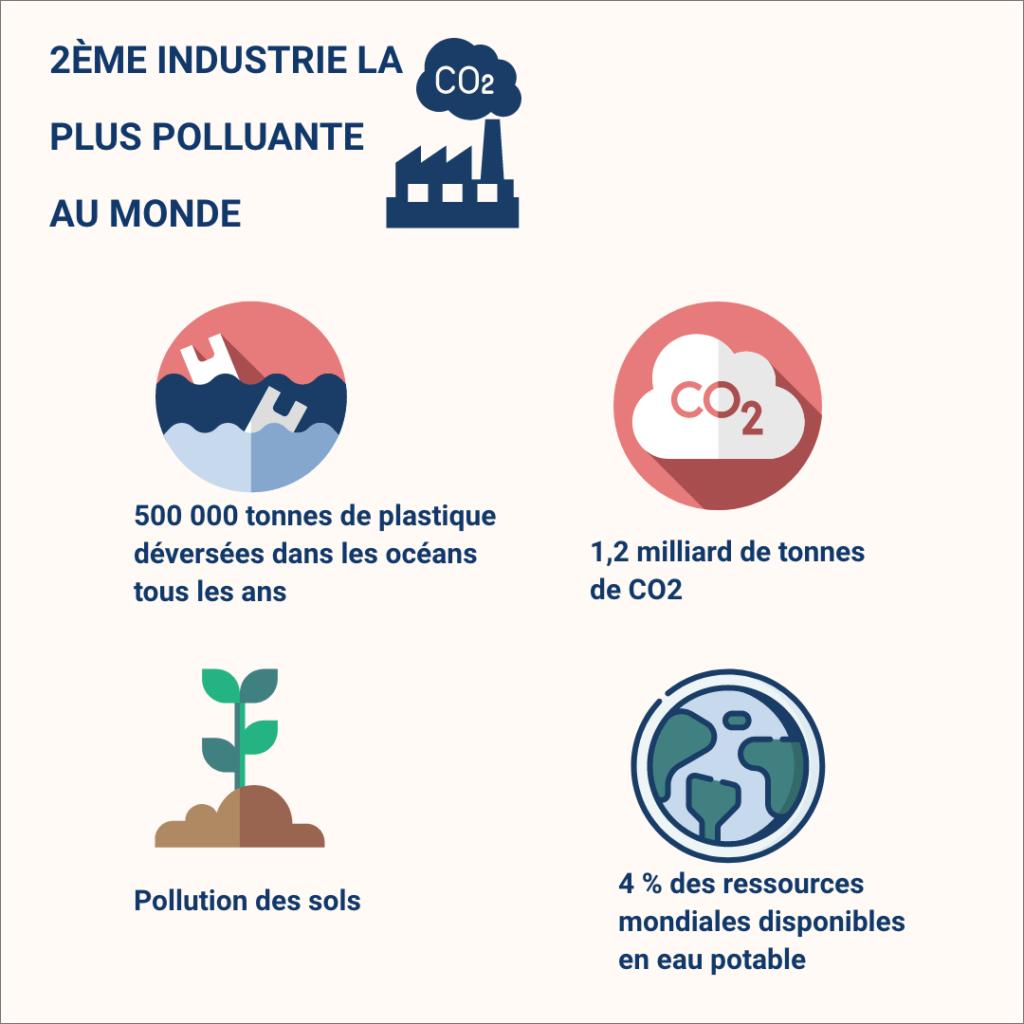 pourquoi l'industrie du textile est la deuxième plus polluante au monde en quelques chiffres